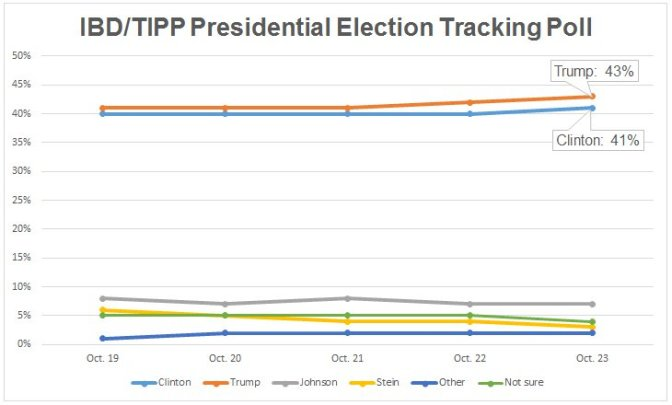 Trump Up 2 Points Nationwide, While Clinton Campaigns As If The Race Is Already Won — IBD/TIPP Poll