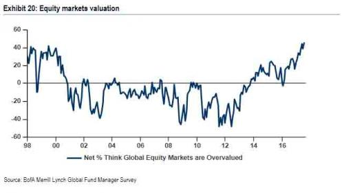 "Record Number Of Fund Managers Say ""Stocks Are Overvalued"" As They Rush To Buy Nasdaq 