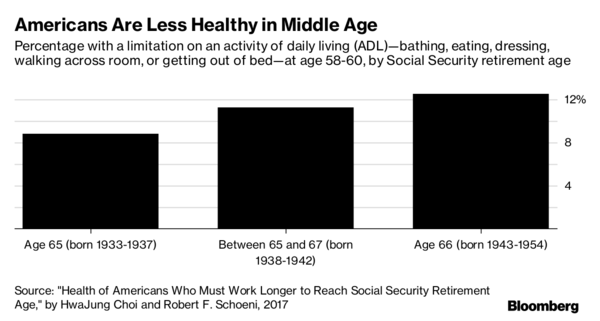 Americans Are Retiring Later, Dying Sooner and Sicker In-Between – Bloomberg